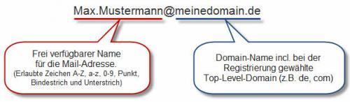 Aufbau der Mailadresse